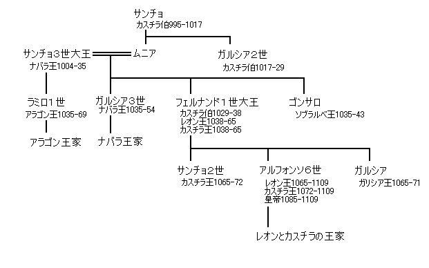 ヒメネス家系図.jpg